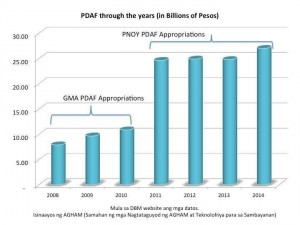 PNOY PDAF APPROPRIATIONS