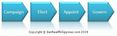 election_process