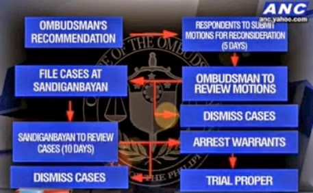 The process from Ombudsman's Recommendation to Trial Proper of plundering politicians [Source: ANC].