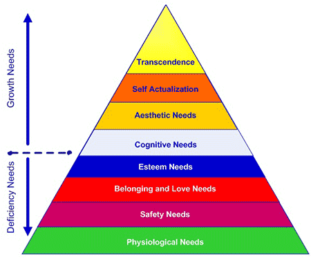 Extended version of Maslow's Hierarchy of Needs