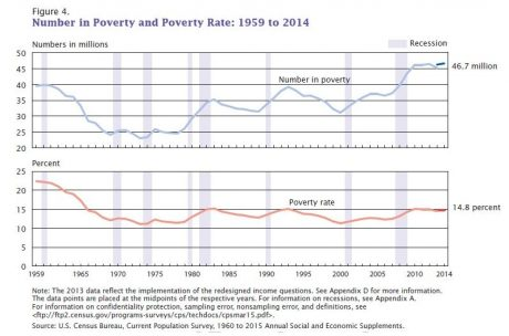 Poverty level statistics in the US
